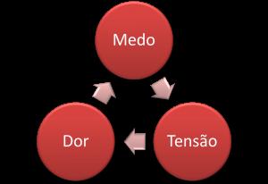 distócia