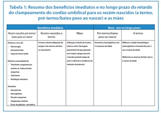 tabela_beneficios_clampeamento_tardio_MS