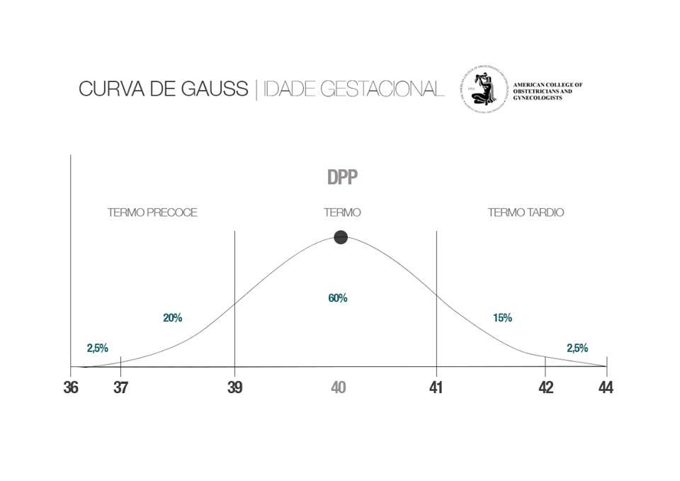 gráfico de curva idade gestacional - semanas de gestação - tempo de parto normal