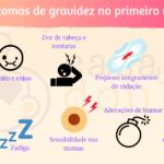 Sintomas de gravidez : 10 sinais do positivo