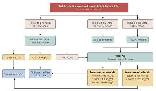 rastreio diabetes gestacional cesárea